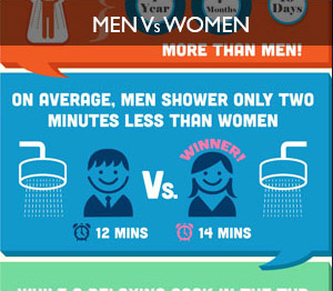 """Are men and women """"wired differently"""" when it comes to bathroom habits?"""