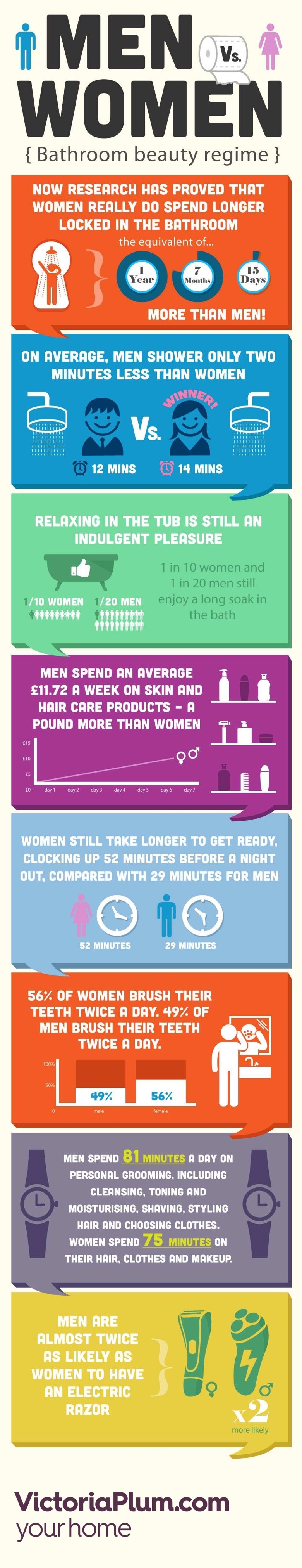 Men vs Women in the Bathroom Infographic