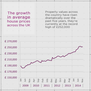 The growth in average house prices across the UK