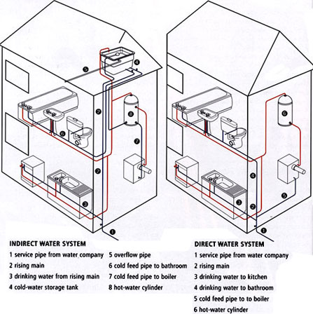 Domestic Hot Water System Schematic on nest wiring diagram uk